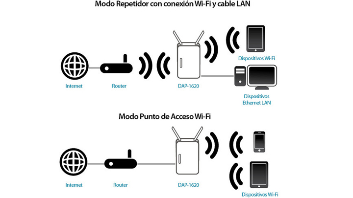 amplificador WiFi